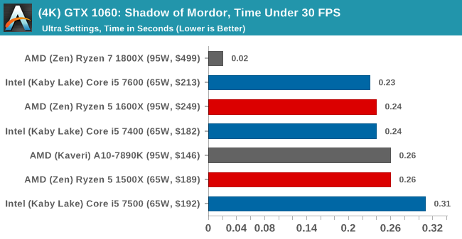 GPU Tests: Shadow of Mordor DX11 (1080p, 4K) - The AMD Ryzen 5 1600X