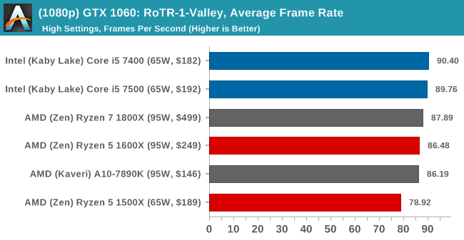 (1080p) GTX 1060: RoTR-1-Valley, Average Frame Rate
