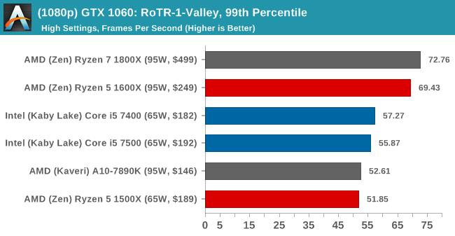 (1080p) GTX 1060: RoTR-1-Valley, 99th Percentile