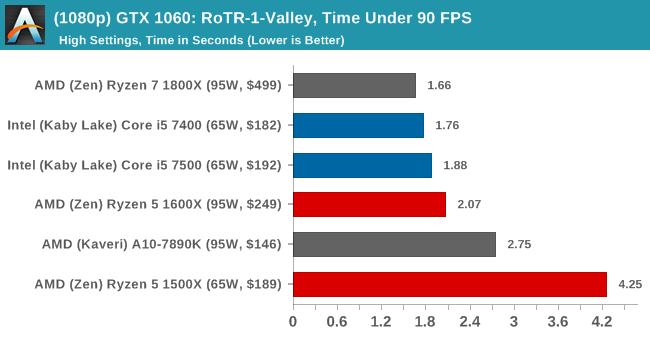 (1080p) GTX 1060: RoTR-1-Valley, Time Under 90 FPS