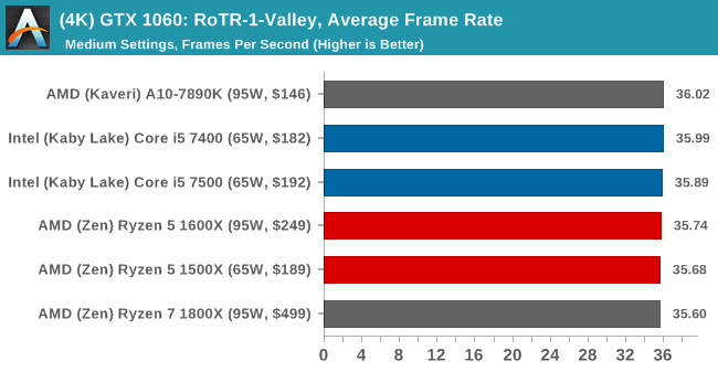 (4K) GTX 1060: RoTR-1-Valley, Average Frame Rate