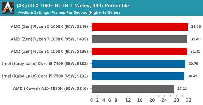 (4K) GTX 1060: RoTR-1-Valley, 99th Percentile