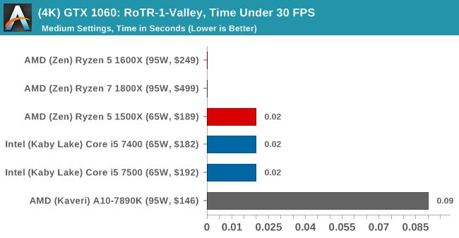 (4K) GTX 1060: RoTR-1-Valley, Time Under 30 FPS