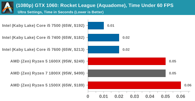 (1080p) GTX 1060: Rocket League, Time Under 60 FPS