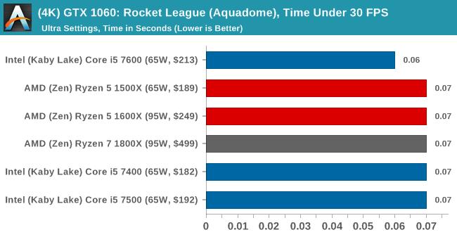 (4K) GTX 1060: Rocket League, Time Under 30 FPS