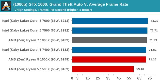 (1080p) GTX 1060: Grand Theft Auto V, Average Frame Rate