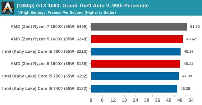 (1080p) GTX 1060: Grand Theft Auto V, 99th Percentile