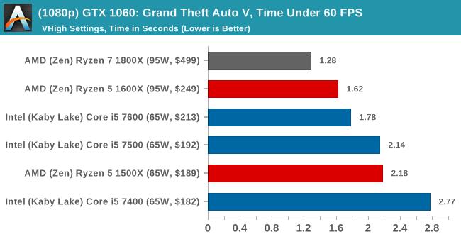 (1080p) GTX 1060: Grand Theft Auto V, Time Under 60 FPS