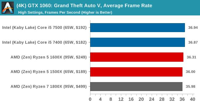 (4K) GTX 1060: Grand Theft Auto V, Average Frame Rate