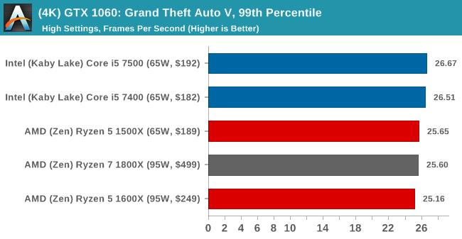 (4K) GTX 1060: Grand Theft Auto V, 99th Percentile
