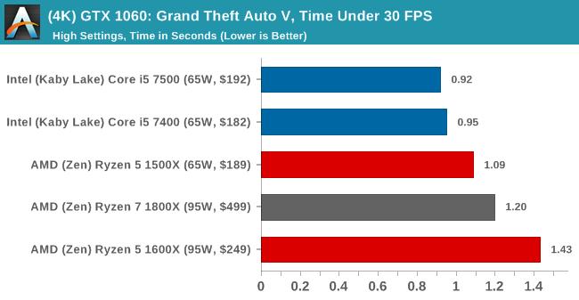 (4K) GTX 1060: Grand Theft Auto V, Time Under 30 FPS