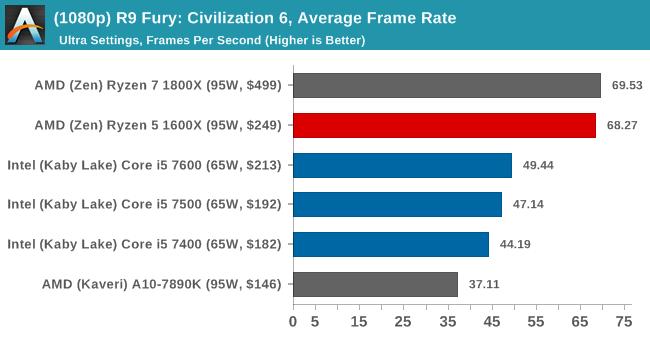 (1080p) R9 Fury: Civilization 6, Average Frame Rate