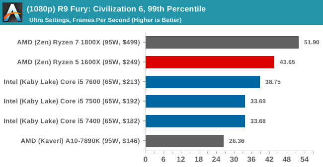 (1080p) R9 Fury: Civilization 6, 99th Percentile