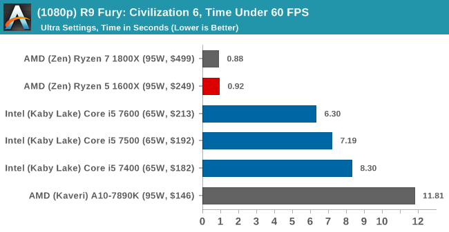 (1080p) R9 Fury: Civilization 6, Time Under 60 FPS