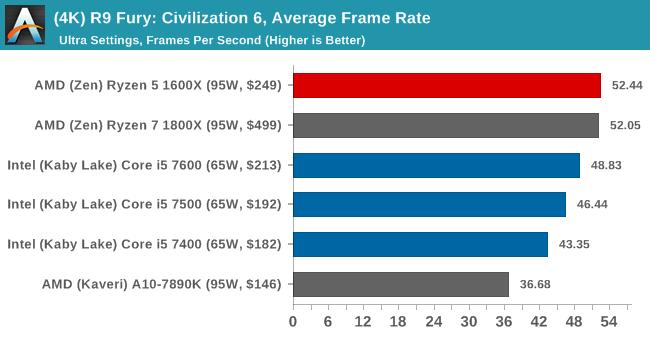 (4K) R9 Fury: Civilization 6, Average Frame Rate