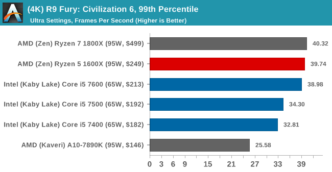 (4K) R9 Fury: Civilization 6, 99th Percentile
