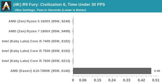(4K) R9 Fury: Civilization 6, Time Under 30 FPS
