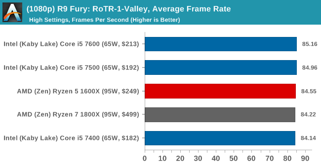 (1080p) R9 Fury: RoTR-1-Valley, Average Frame Rate