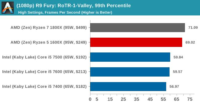 (1080p) R9 Fury: RoTR-1-Valley, 99th Percentile