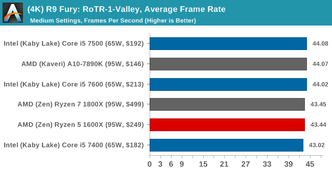 (4K) R9 Fury: RoTR-1-Valley, Average Frame Rate