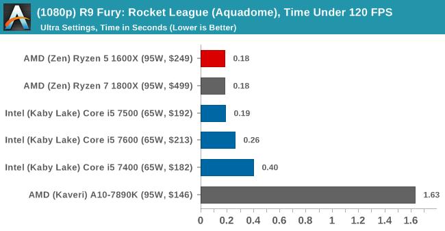 (1080p) R9 Fury: Rocket League, Time Under 120 FPS