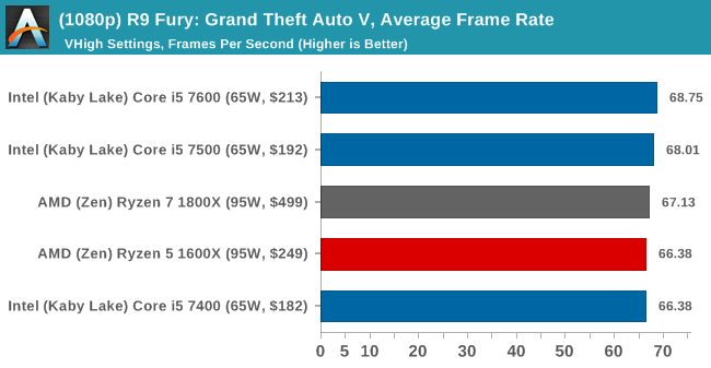 (1080p) R9 Fury: Grand Theft Auto V, Average Frame Rate