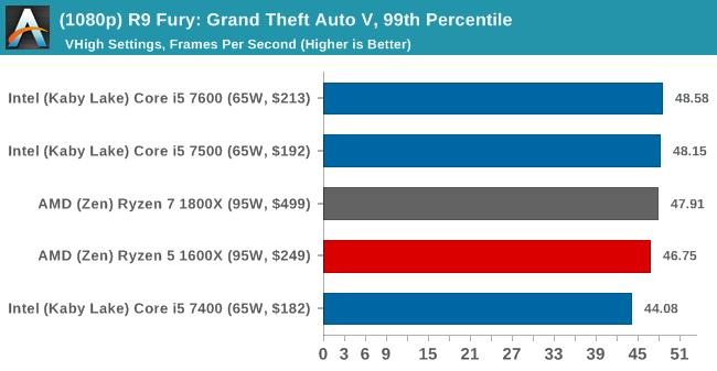 (1080p) R9 Fury: Grand Theft Auto V, 99th Percentile