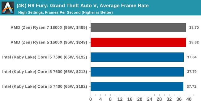 (4K) R9 Fury: Grand Theft Auto V, Average Frame Rate