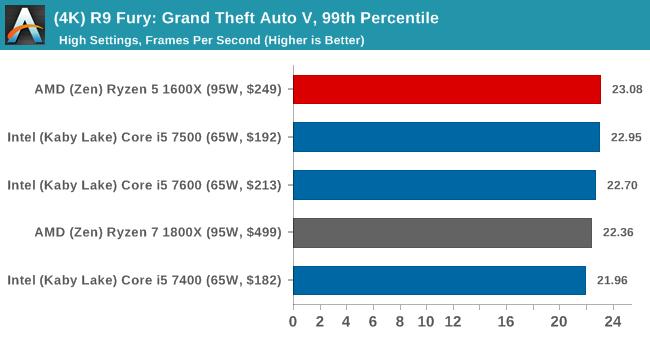 (4K) R9 Fury: Grand Theft Auto V, 99th Percentile