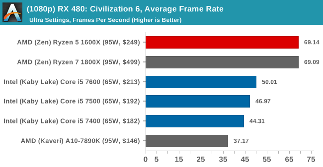 (1080p) RX 480: Civilization 6, Average Frame Rate