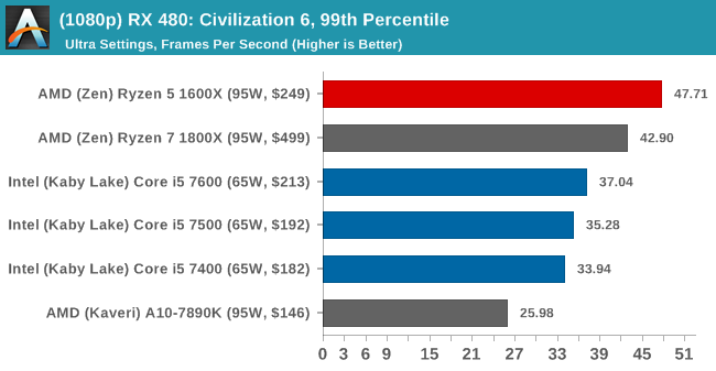 (1080p) RX 480: Civilization 6, 99th Percentile