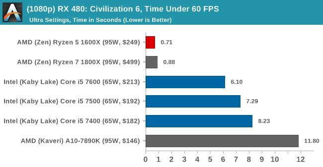 (1080p) RX 480: Civilization 6, Time Under 60 FPS