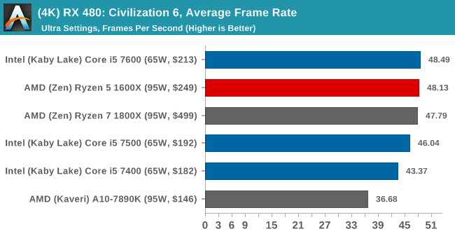(4K) RX 480: Civilization 6, Average Frame Rate