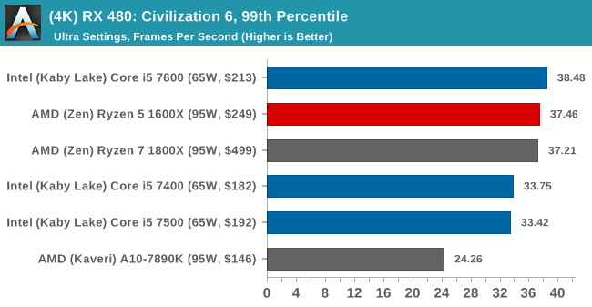 (4K) RX 480: Civilization 6, 99th Percentile