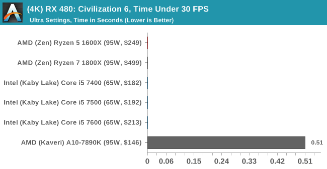 (4K) RX 480: Civilization 6, Time Under 30 FPS