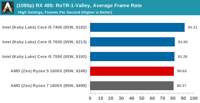 (1080p) RX 480: RoTR-1-Valley, Average Frame Rate