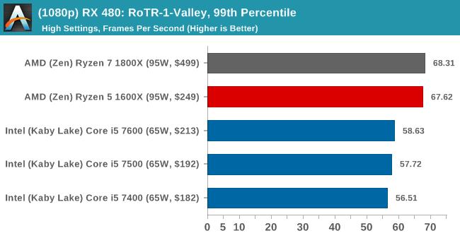 (1080p) RX 480: RoTR-1-Valley, 99th Percentile