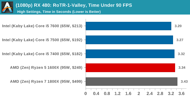 (1080p) RX 480: RoTR-1-Valley, Time Under 90 FPS