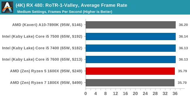 (4K) RX 480: RoTR-1-Valley, Average Frame Rate
