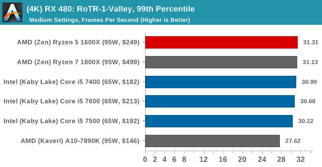 (4K) RX 480: RoTR-1-Valley, 99th Percentile