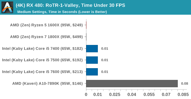 (4K) RX 480: RoTR-1-Valley, Time Under 30 FPS