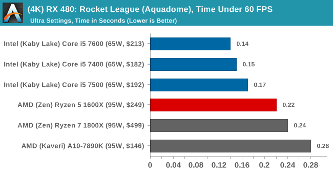 (4K) RX 480: Rocket League, Time Under 60 FPS