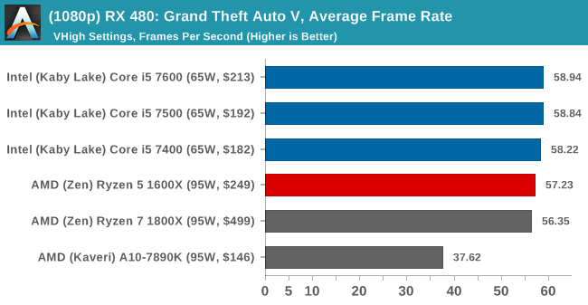 (1080p) RX 480: Grand Theft Auto V, Average Frame Rate