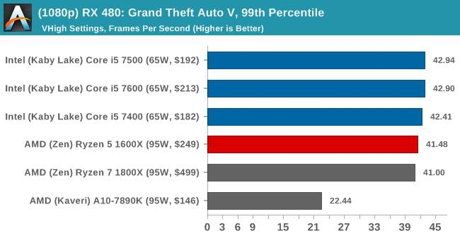 (1080p) RX 480: Grand Theft Auto V, 99th Percentile