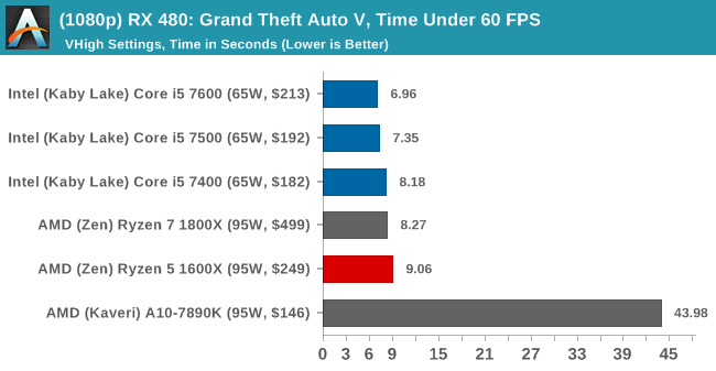 (1080p) RX 480: Grand Theft Auto V, Time Under 60 FPS