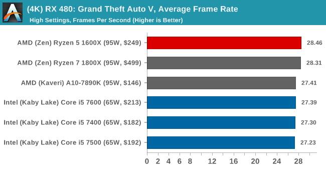(4K) RX 480: Grand Theft Auto V, Average Frame Rate