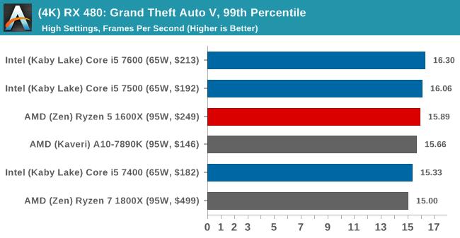 (4K) RX 480: Grand Theft Auto V, 99th Percentile