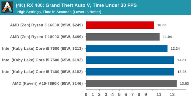 (4K) RX 480: Grand Theft Auto V, Time Under 30 FPS