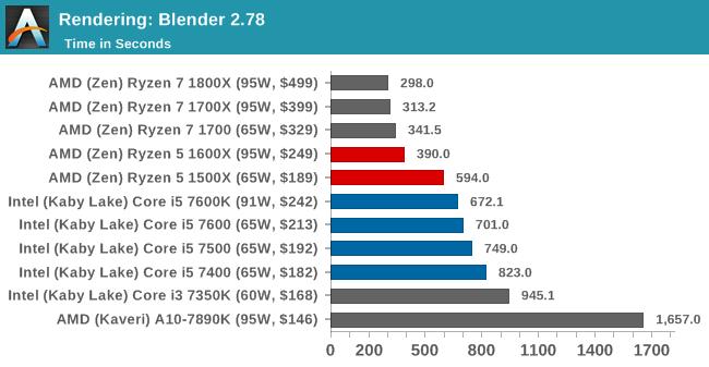 Benchmarking Performance: CPU Rendering Tests - The AMD Ryzen 5