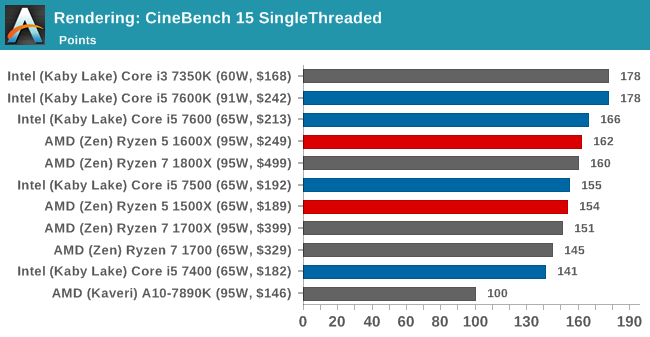 Benchmarking Performance Cpu Rendering Tests The Amd Ryzen 5 1600x Vs Core I5 Review Twelve Threads Vs Four At 250